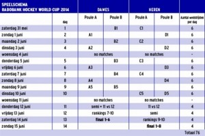Het wedstrijdschema: alle wedstrijden van het WK Hockey. Van poulefase tot finales.
